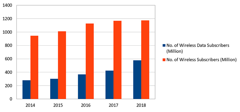 growth of wireless subscribers and wireless data subscribers in India