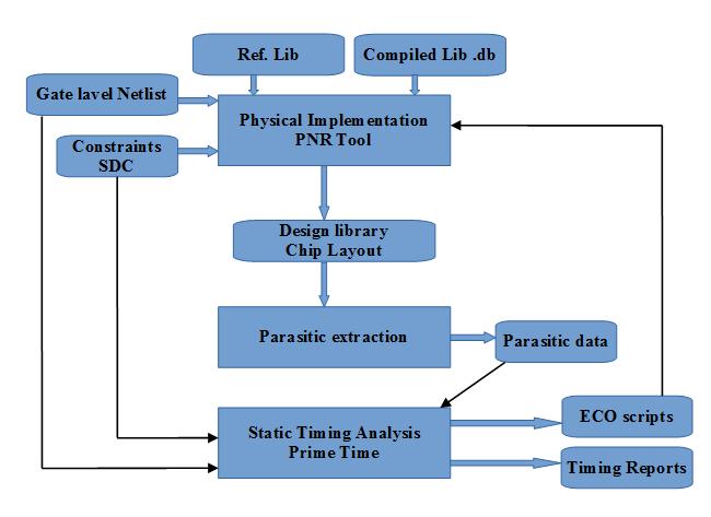 Figure 3. STA flow