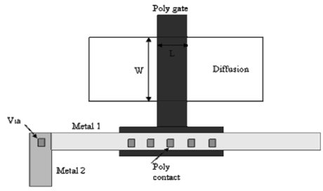the sum of the periphery length for the metal