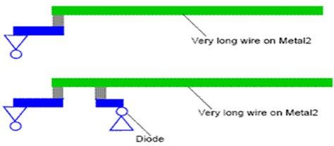 Antenna Preventions