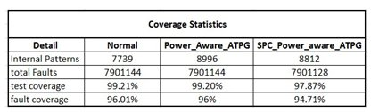 Figure 10: ATPG based test coverage Statistics