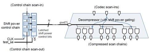 Figure 3: SPC Structure