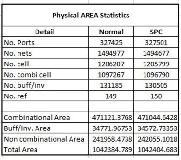 Figure 6: Physical Area Statistics