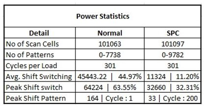 Figure 7: Overall Power Consumption Statistics