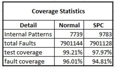 Figure 8: Test Coverage Statistics