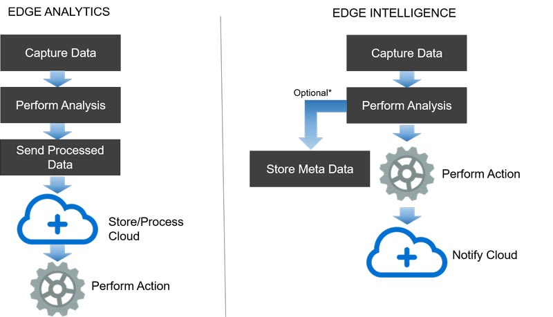 edge analytics and edge intelligence