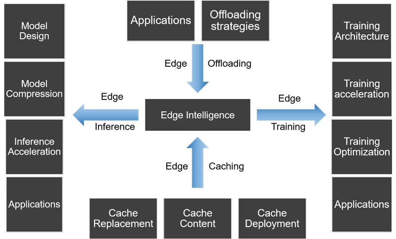 Edge Intelligence Components