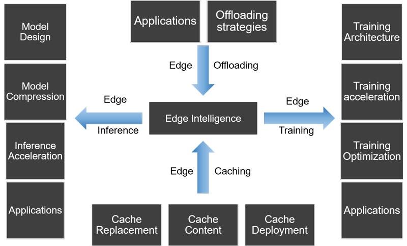 Edge Intelligence Components