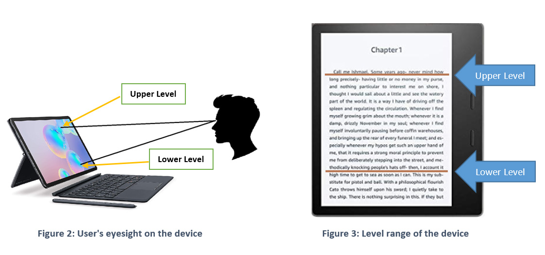 Figure 2: User's eyesight on the device | Figure 3: Level range of the device