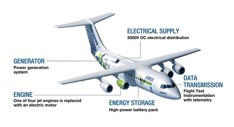 Image 1: Airbus and Rolls-Royce end E-Fan X hybrid-electric aircraft