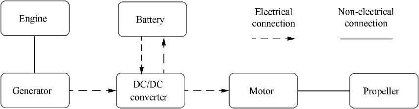 Figure 1: Series configuration