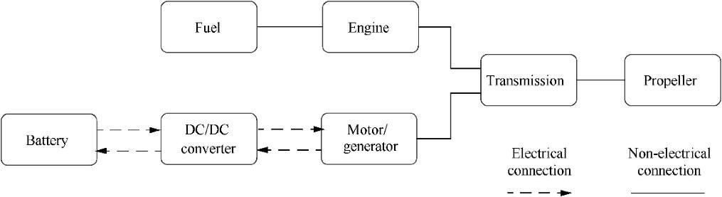Figure 2: Parallel configuration