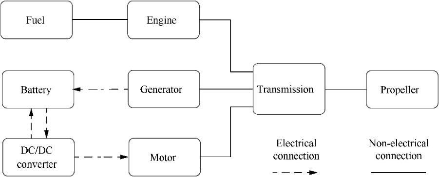 Figure 3: Series-parallel configuration