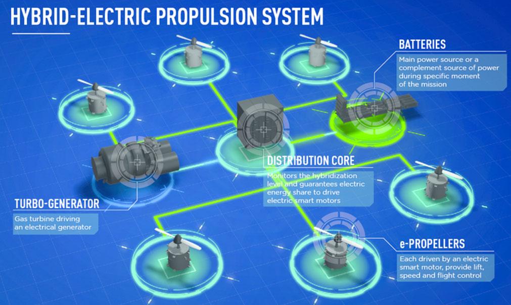 Image 3: Hybrid-electric propulsion system