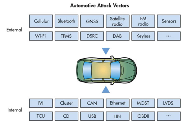 Automotive Security in a Can