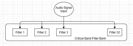 Figure 4: Critical Filter Bands
