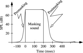 Figure 7: Non-Simultaneous Masking (Temporal Masking)
