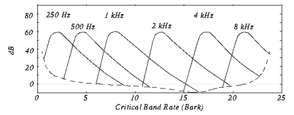 Figure 5: Overlapping Bark Bands with respective Center Frequencies