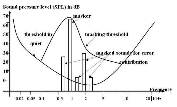 Figure 6: Simultaneous Masking