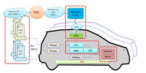Fig 1: Electric Vehicle Architecture (Kim, T. et al., 2011)