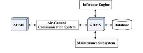 Figure 1: Aircraft Health Monitoring System Structure