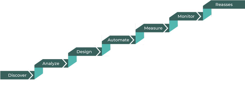 Hyperautomation also refers to the steps, of automation