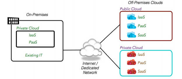 Figure1: Bridging cloud environments, layers and resources using hybrid cloud