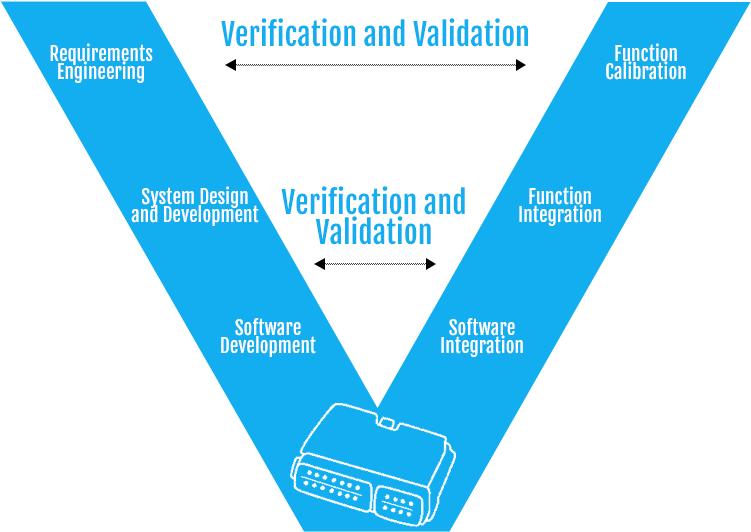 V-Model in Automotive Software Development