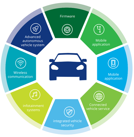 Securing the Future of Mobility, Deloitte University Press - 2017
