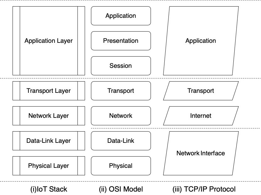 OSI and TCP IoT Stack