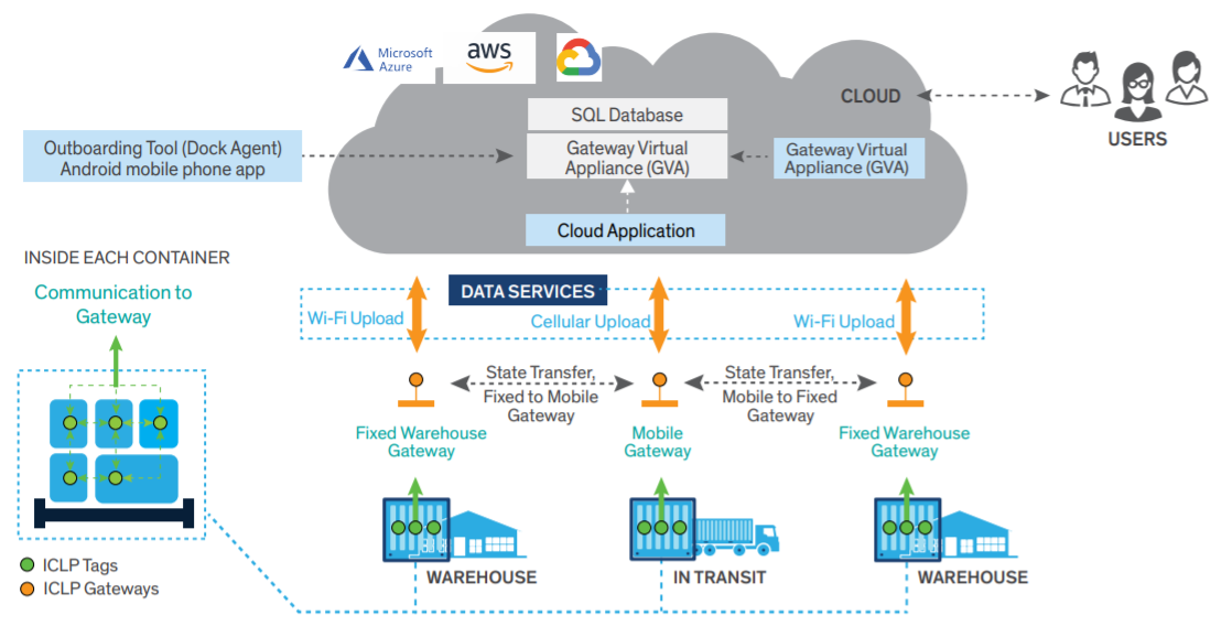 Connected Supply Chain with IoT