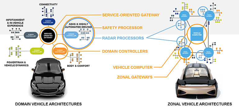 Service-Oriented Gateways (SoGs)