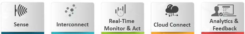 Sense -> Interconnect -> Real-time Monitor & Act (Edge) -> Cloud Connect -> Analytics & Feedback