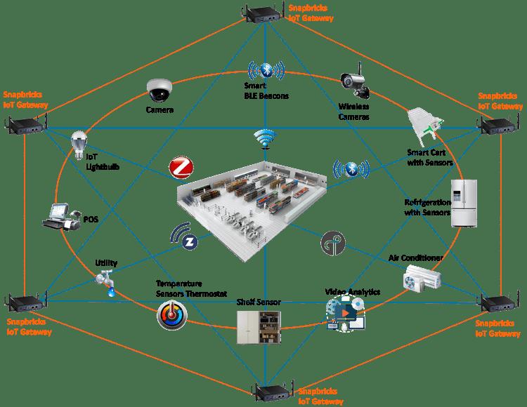 Snapbricks IoT Gateway