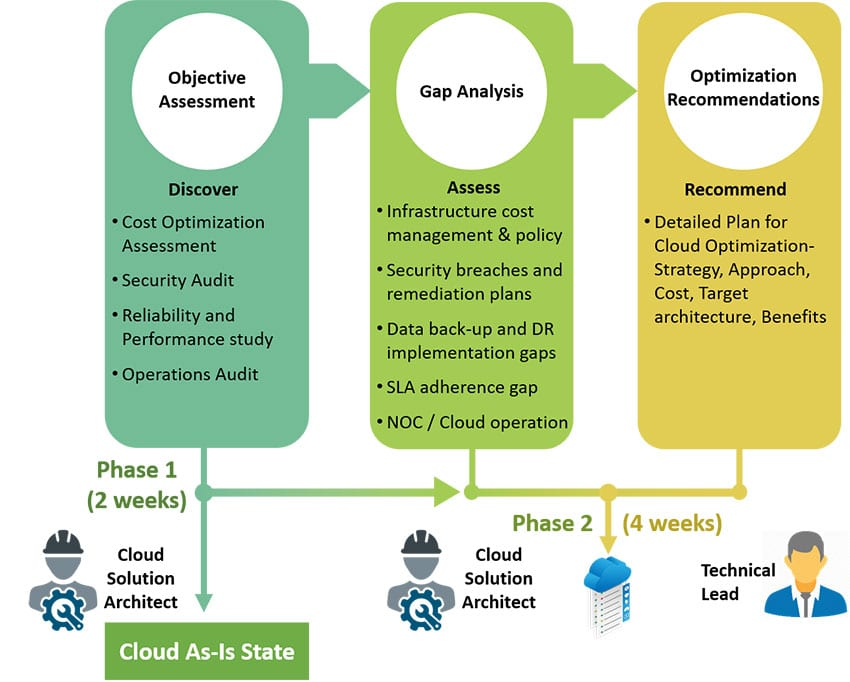 cloud experts engage with clients in a two-phase process