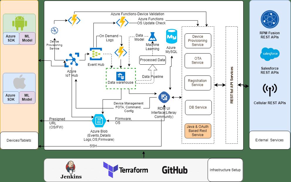 RDM as a Service framework