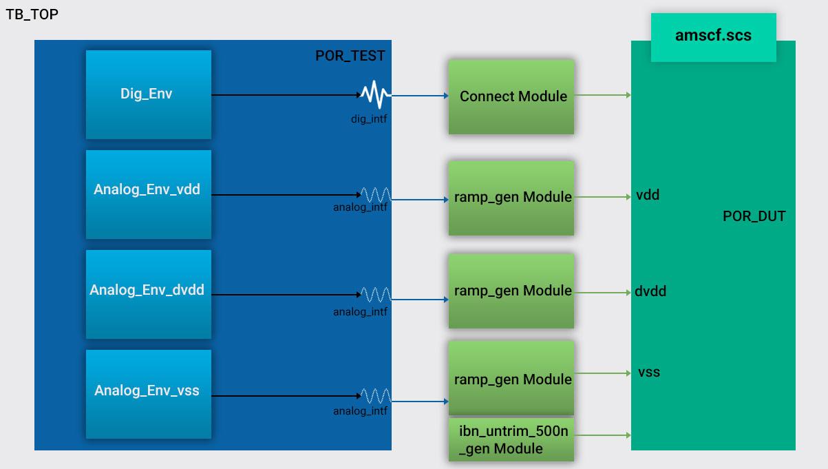 verification test-bench architecture of por using amsify methodology